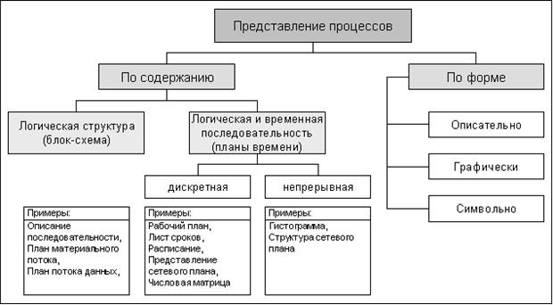 основные бизнес процессы